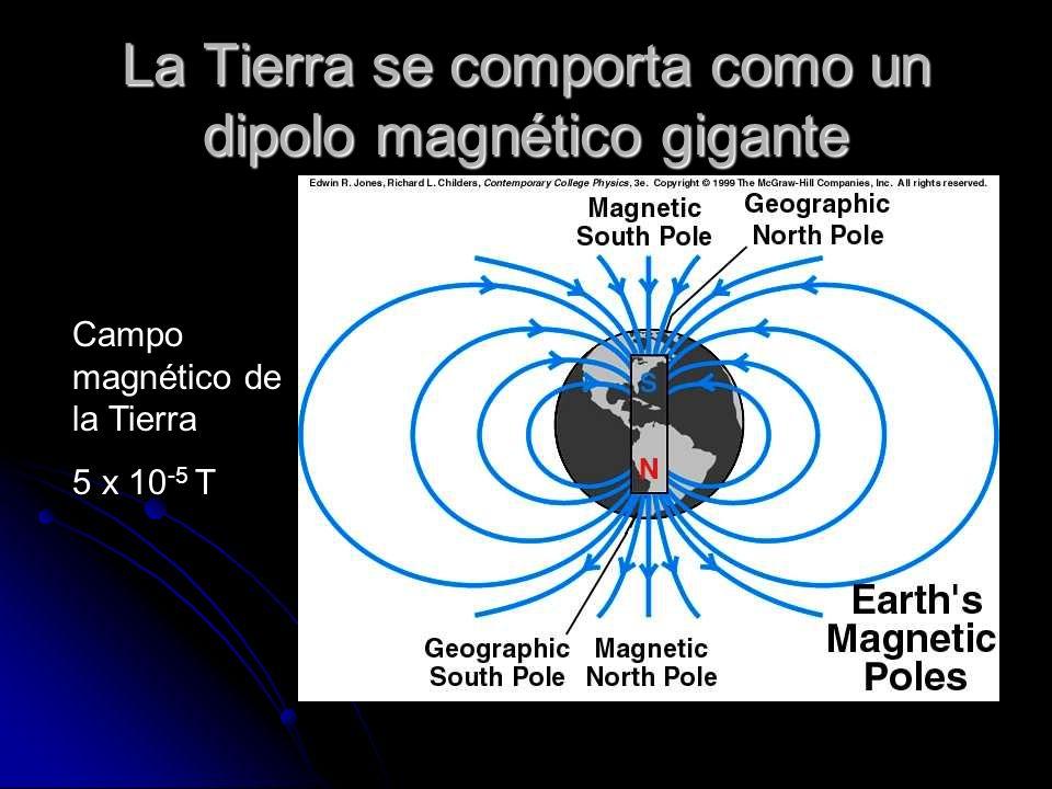 La Tierra se comporta como un dipolo magnético gigante