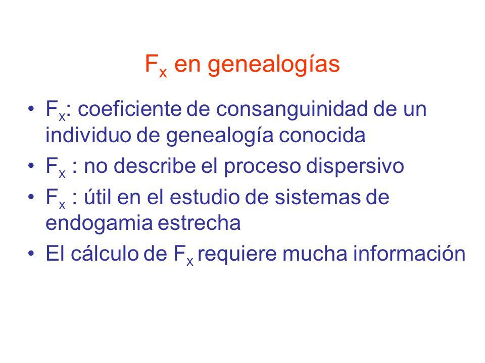 Fx en genealogías Fx: coeficiente de consanguinidad de un individuo de genealogía conocida. Fx : no describe el proceso dispersivo.