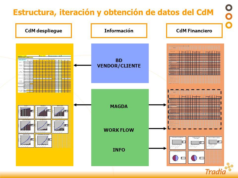 Estructura, iteración y obtención de datos del CdM