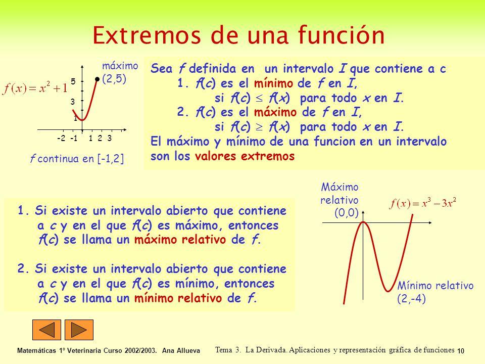 Extremos de una función