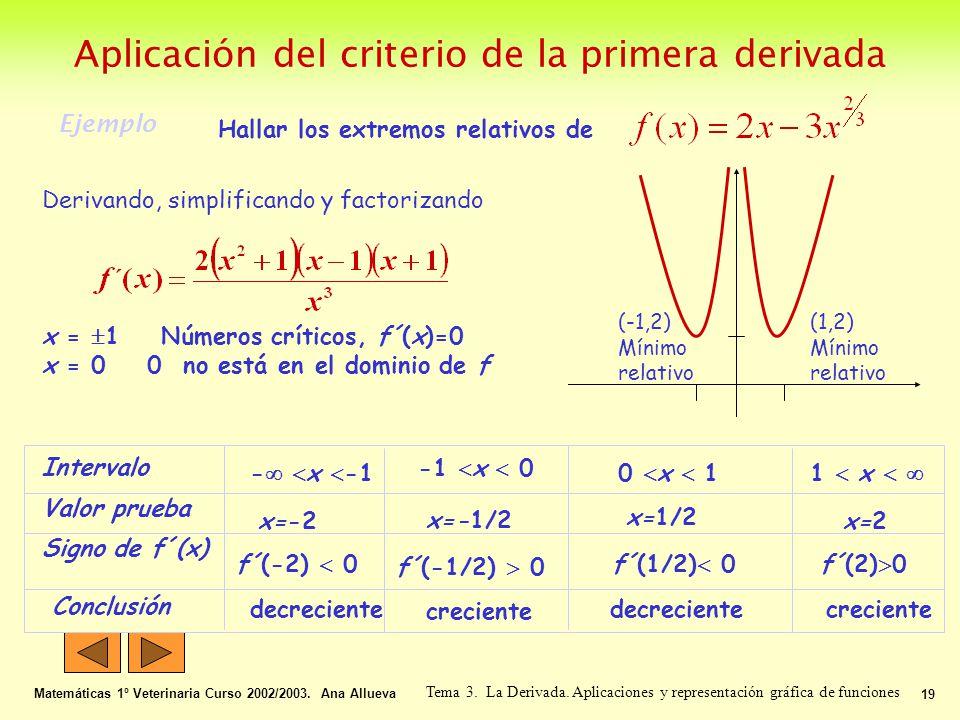 Aplicación del criterio de la primera derivada