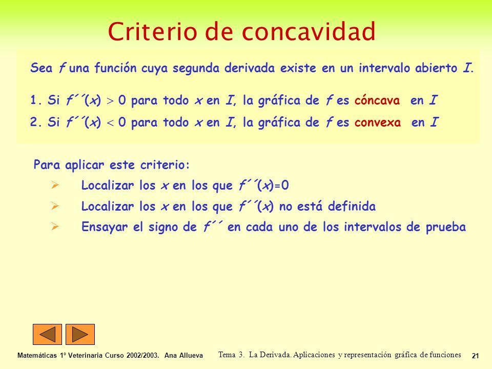 Criterio de concavidad