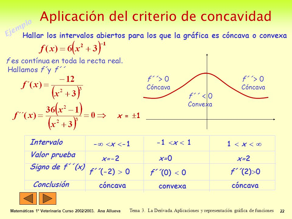 Aplicación del criterio de concavidad