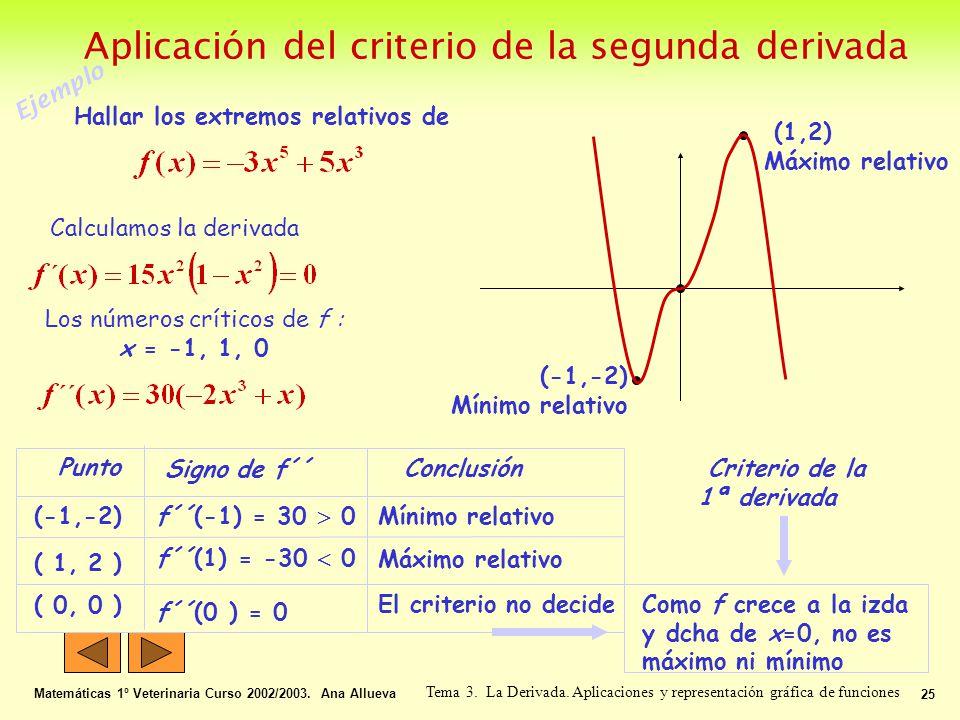 Aplicación del criterio de la segunda derivada