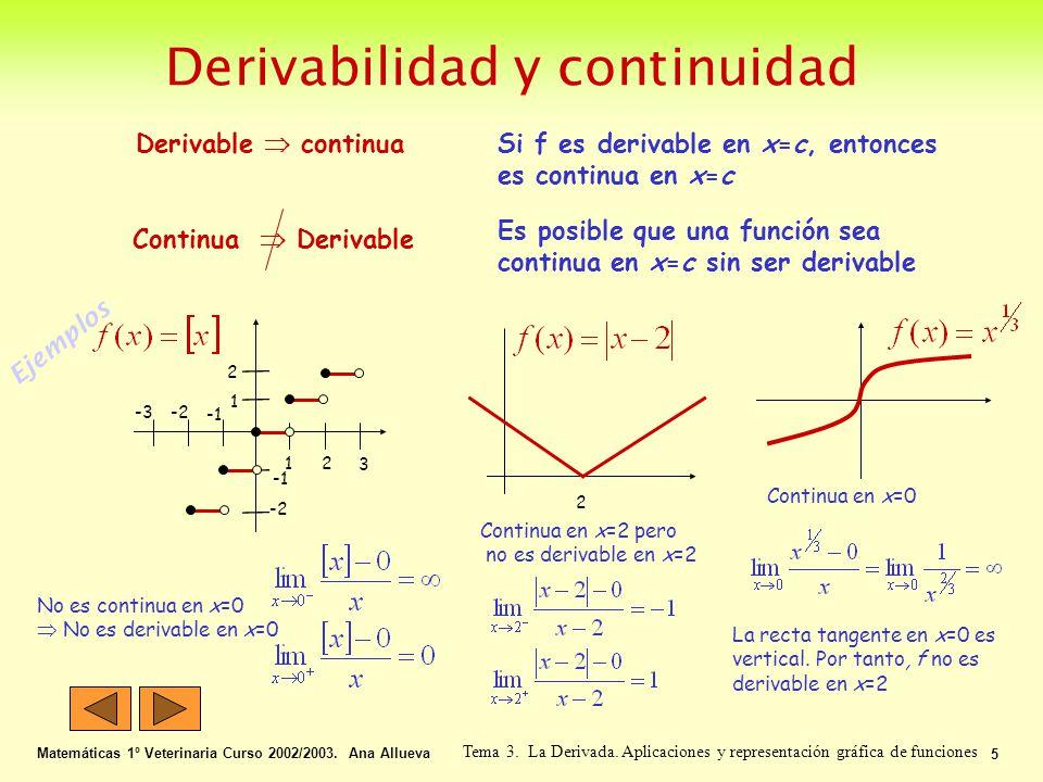 Derivabilidad y continuidad