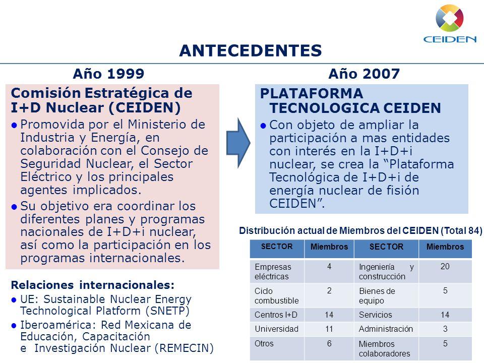 ANTECEDENTES Año 1999. Año 2007. Comisión Estratégica de I+D Nuclear (CEIDEN)