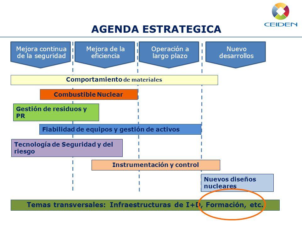 AGENDA ESTRATEGICAMejora continua de la seguridad. Mejora de la eficiencia. Operación a largo plazo.