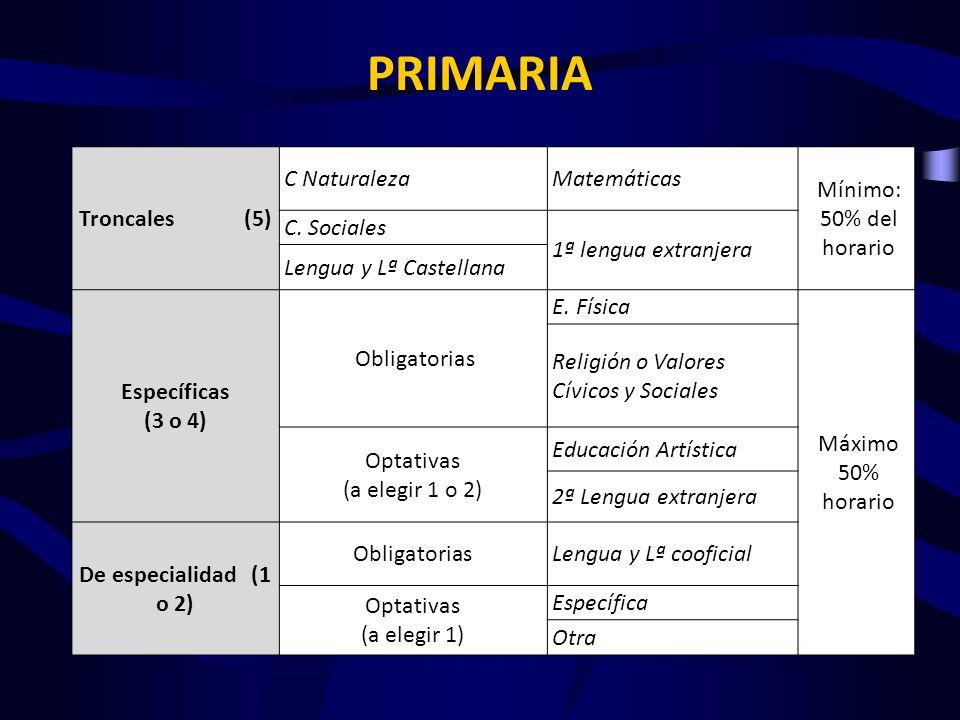 PRIMARIA Troncales (5) C Naturaleza Matemáticas Mínimo: 50% del