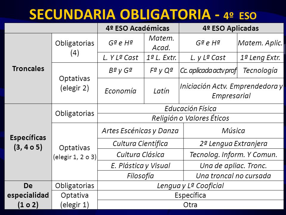 SECUNDARIA OBLIGATORIA - 4º ESO