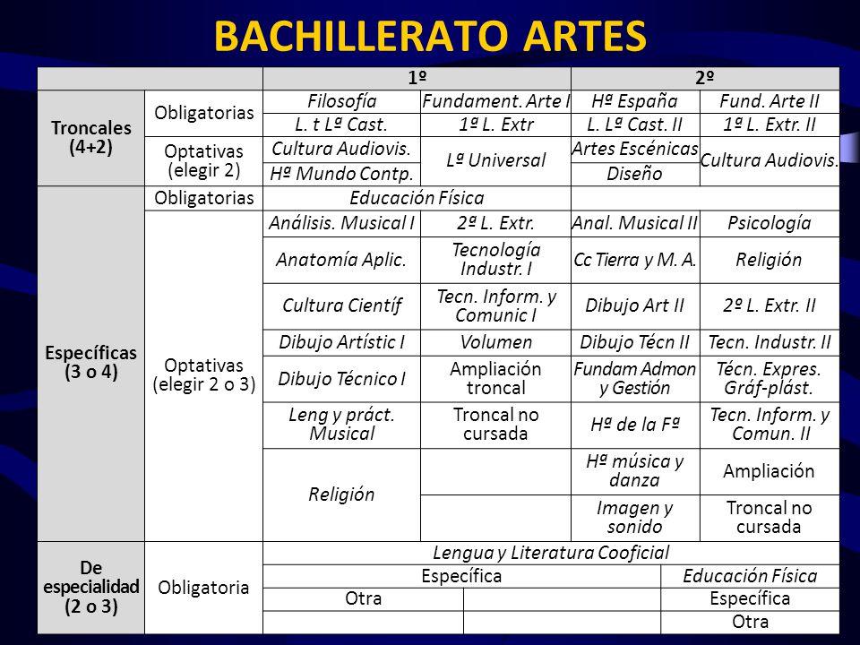 BACHILLERATO ARTES 1º 2º Troncales (4+2) Obligatorias Filosofía