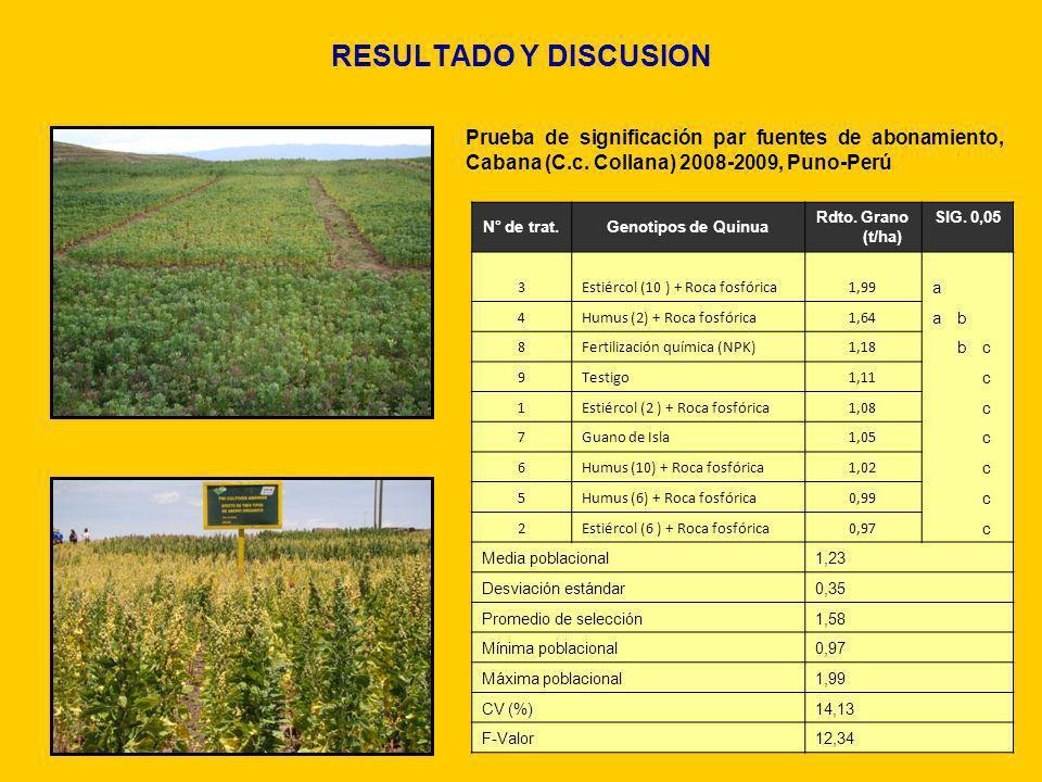 RESULTADO Y DISCUSION Prueba de significación par fuentes de abonamiento, Cabana (C.c. Collana) 2008-2009, Puno-Perú.