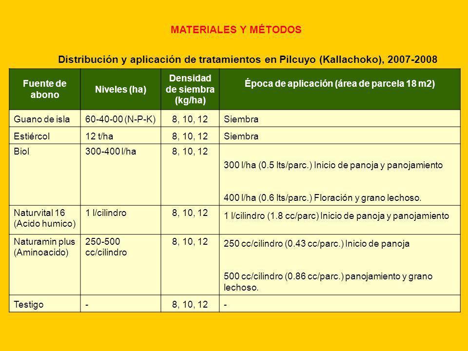 Densidad de siembra (kg/ha)