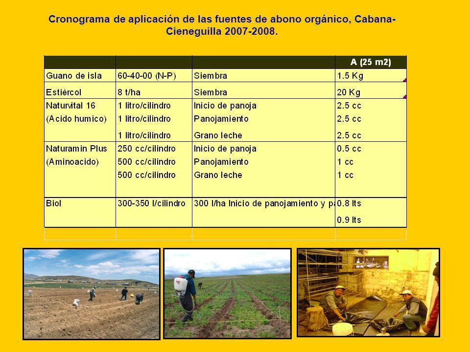 Cronograma de aplicación de las fuentes de abono orgánico, Cabana-Cieneguilla 2007-2008.