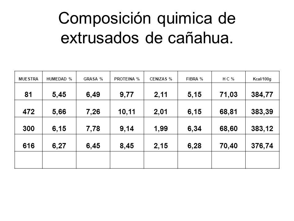 Composición quimica de extrusados de cañahua.