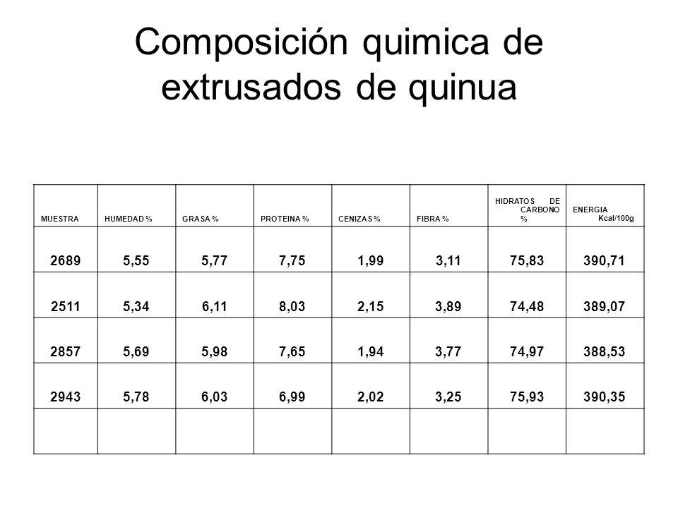 Composición quimica de extrusados de quinua