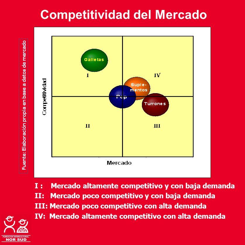 Competitividad del Mercado