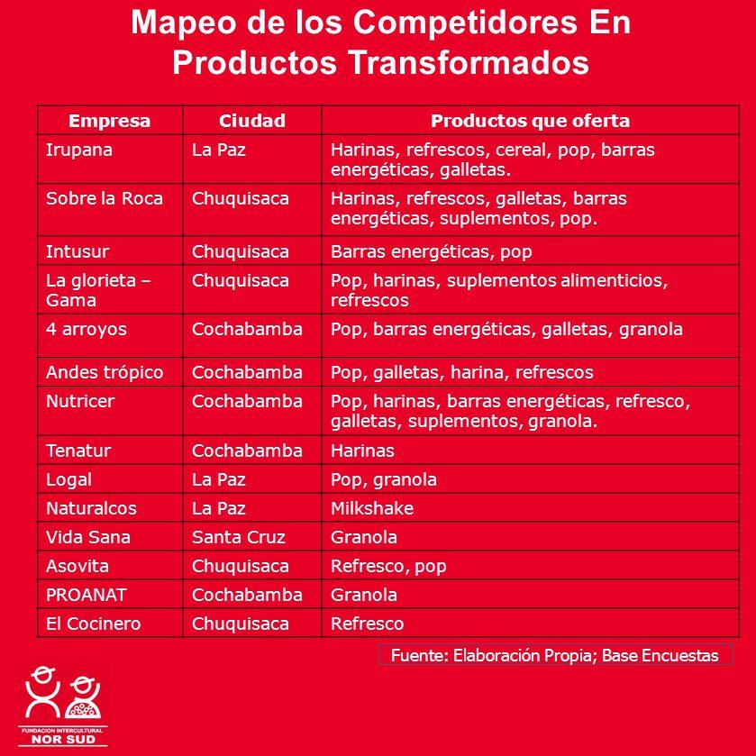 Mapeo de los Competidores En Productos Transformados