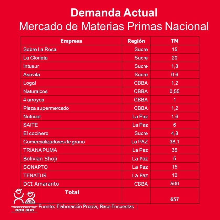 Mercado de Materias Primas Nacional