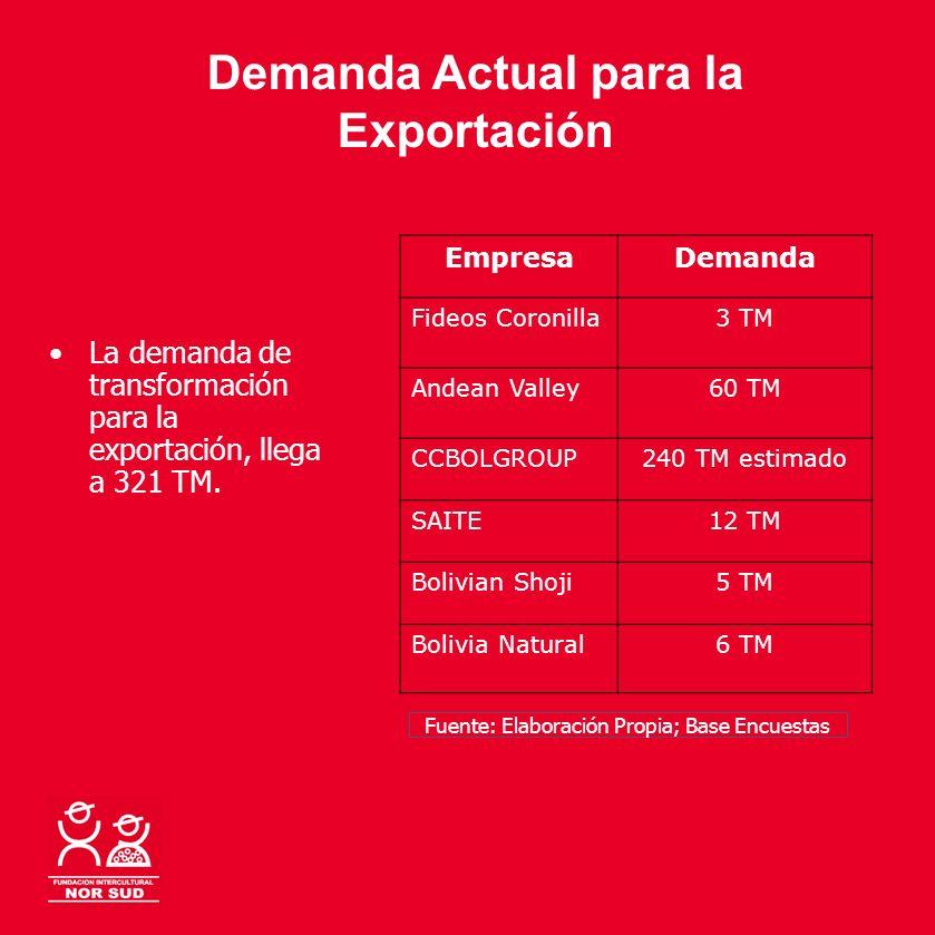 Demanda Actual para la Exportación