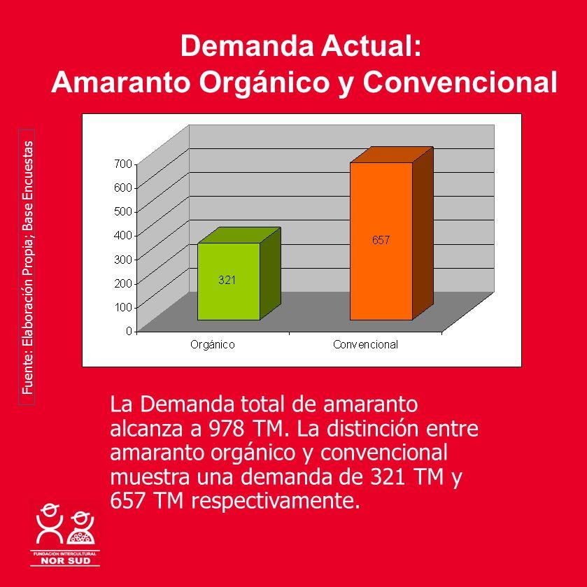 Amaranto Orgánico y Convencional