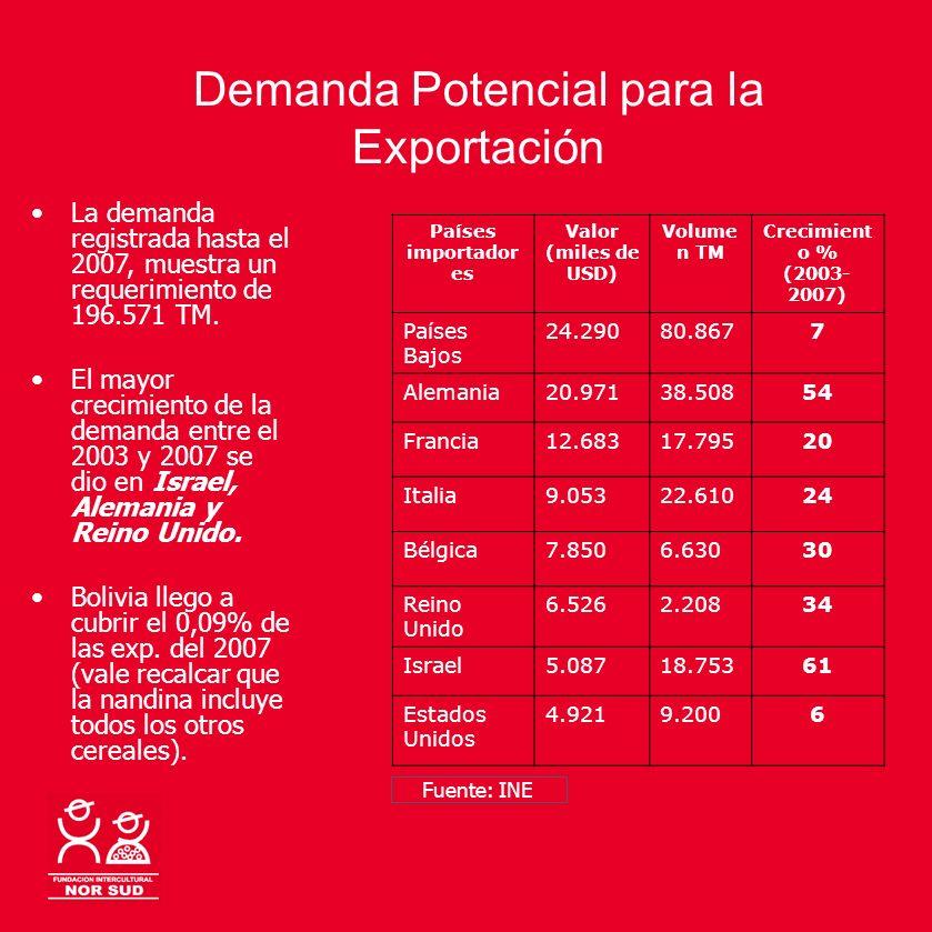Demanda Potencial para la Exportación