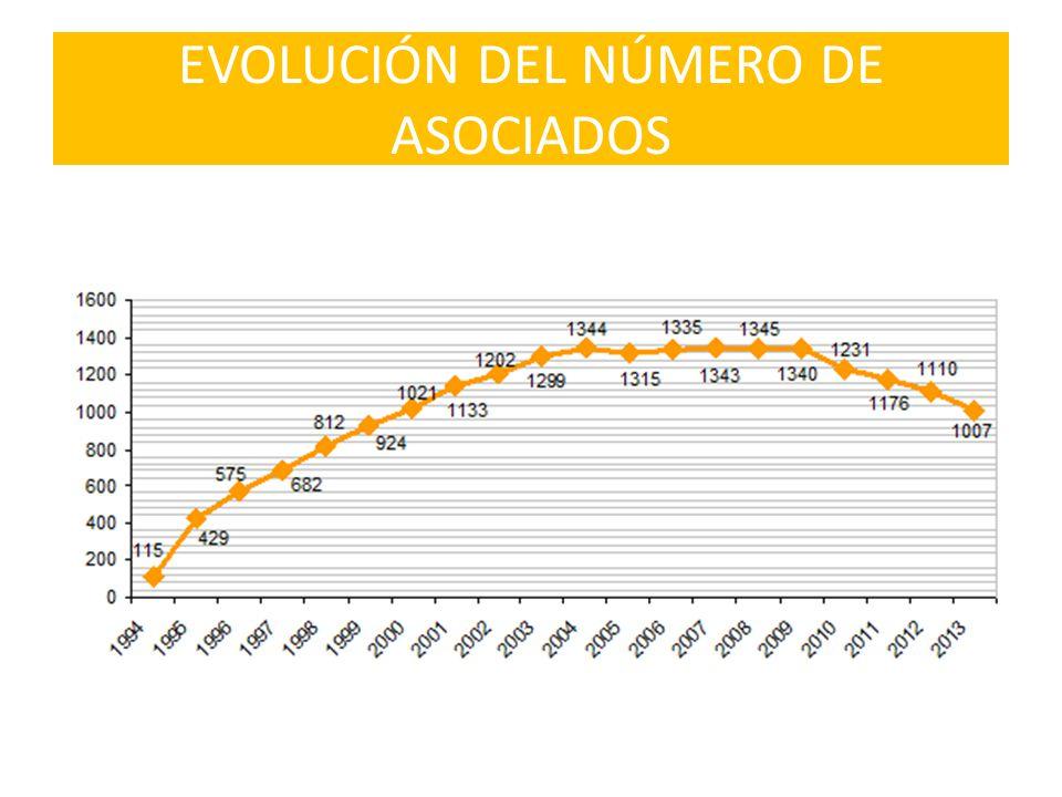 EVOLUCIÓN DEL NÚMERO DE ASOCIADOS