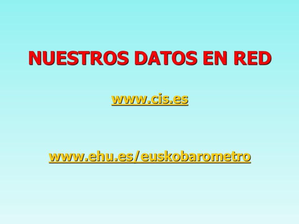 www.cis.es www.ehu.es/euskobarometro