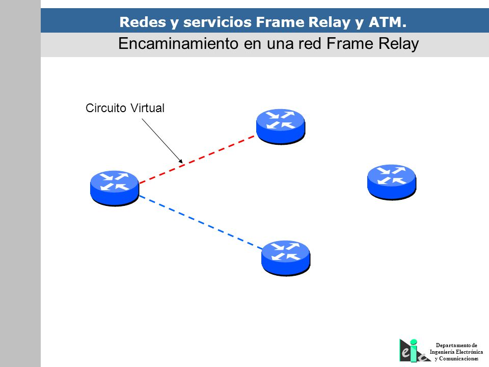 Encaminamiento en una red Frame Relay