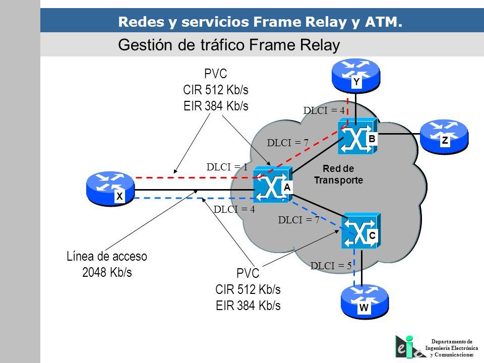 Gestión de tráfico Frame Relay