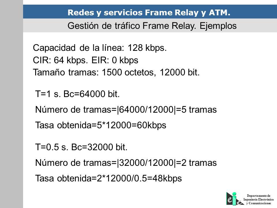 Gestión de tráfico Frame Relay. Ejemplos