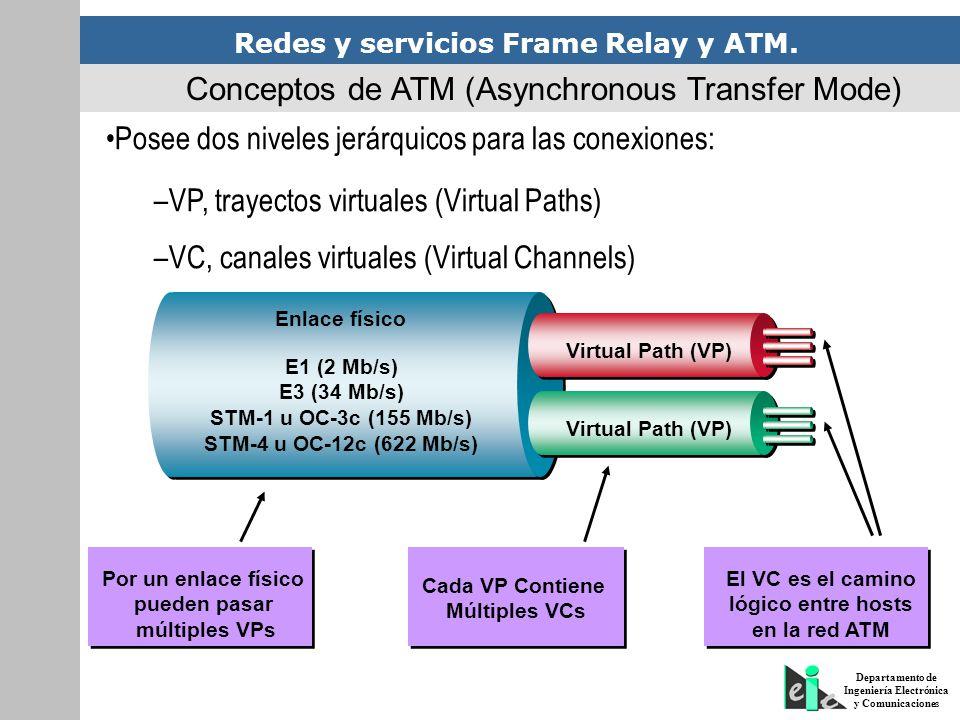 Conceptos de ATM (Asynchronous Transfer Mode)