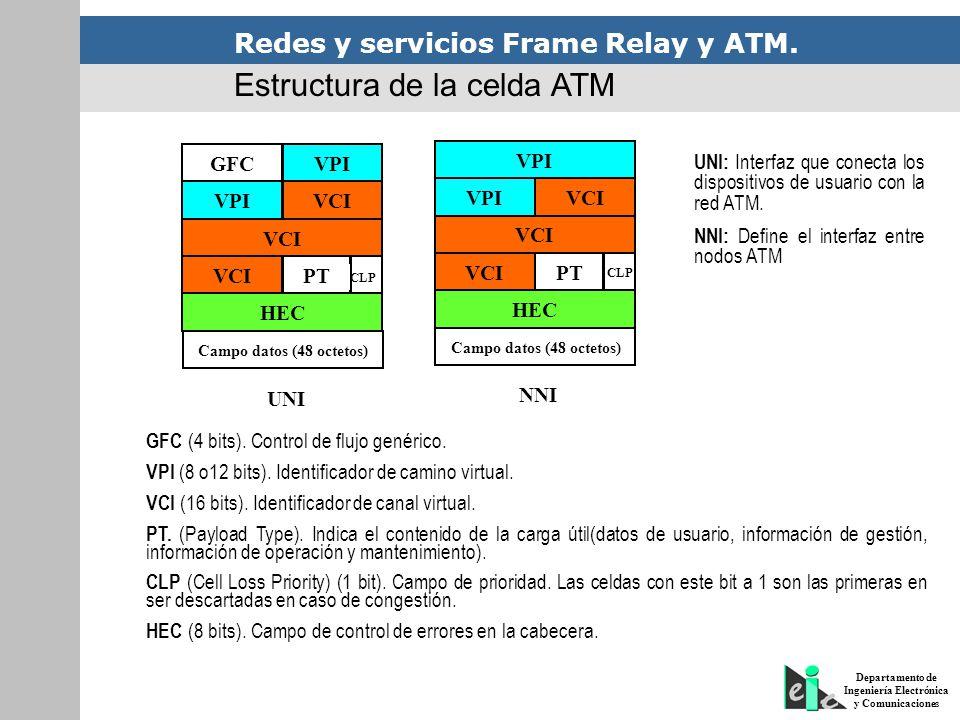 Estructura de la celda ATM