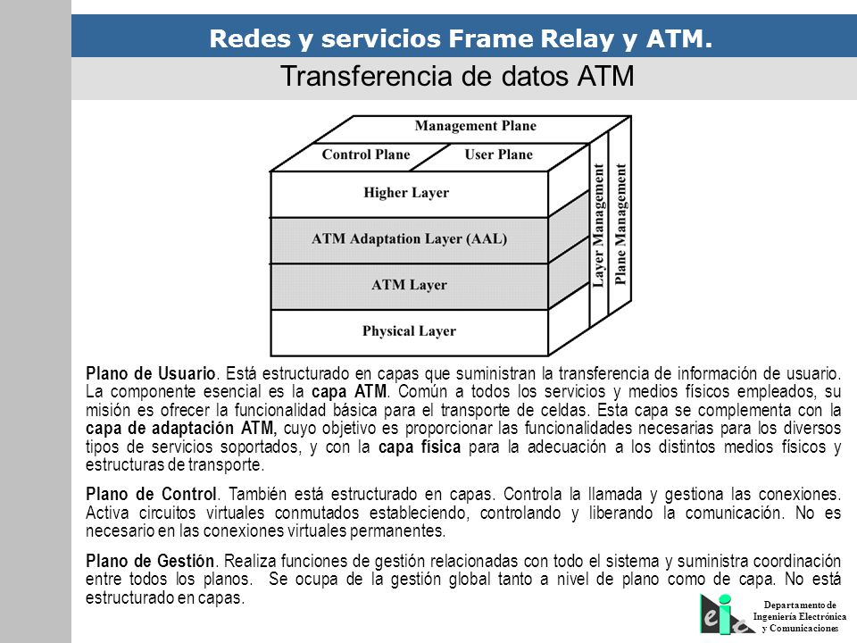 Transferencia de datos ATM