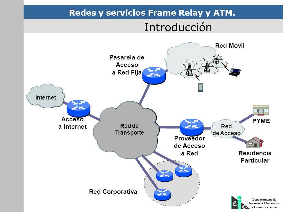 Introducción Red Móvil Pasarela de Acceso a Red Fija Acceso PYME