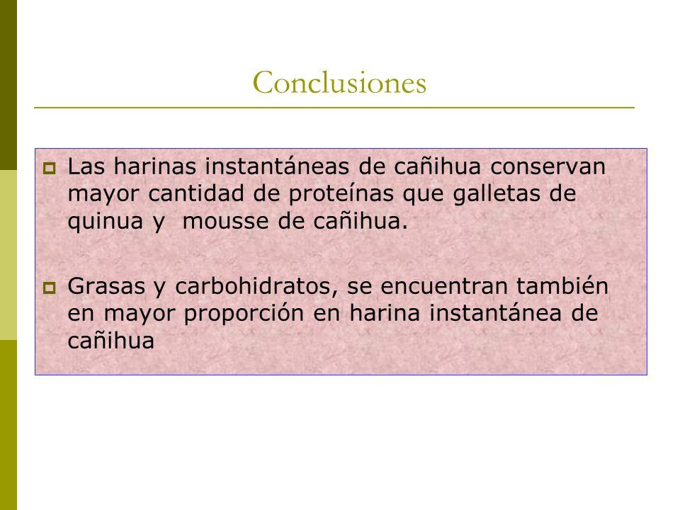 Conclusiones Las harinas instantáneas de cañihua conservan mayor cantidad de proteínas que galletas de quinua y mousse de cañihua.
