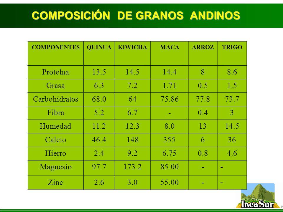 COMPOSICIÓN DE GRANOS ANDINOS