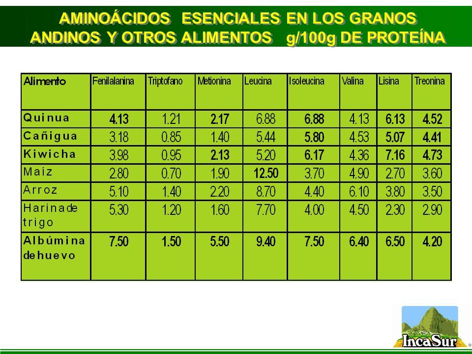 AMINOÁCIDOS ESENCIALES EN LOS GRANOS ANDINOS Y OTROS ALIMENTOS g/100g DE PROTEÍNA