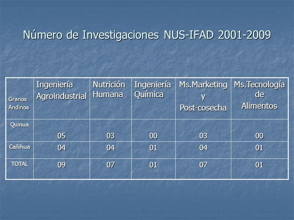 Número de Investigaciones NUS-IFAD 2001-2009