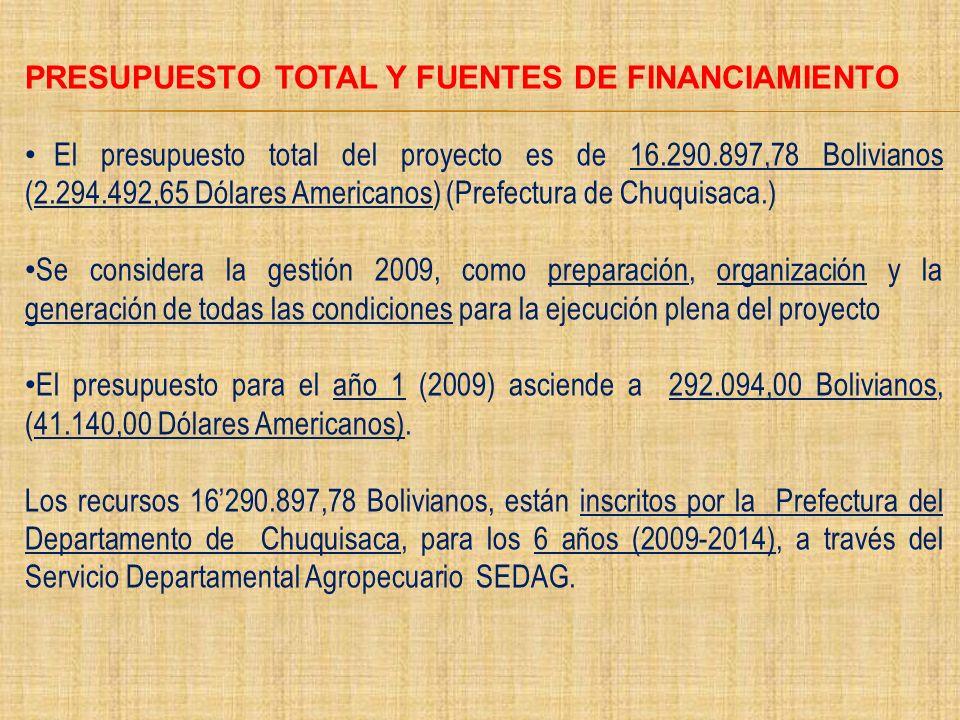 PRESUPUESTO TOTAL Y FUENTES DE FINANCIAMIENTO