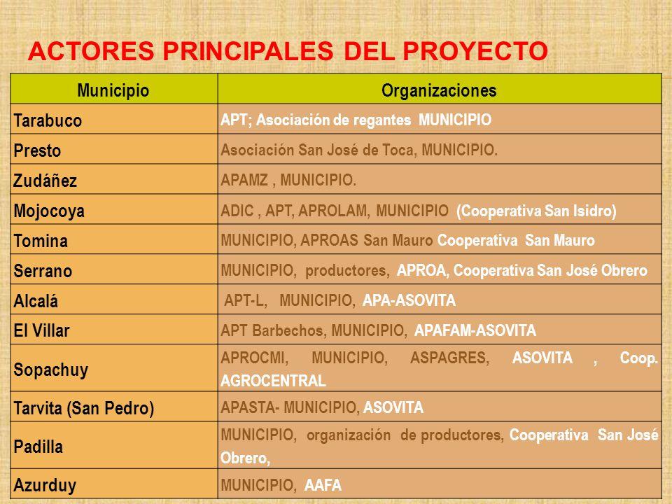 ACTORES PRINCIPALES DEL PROYECTO