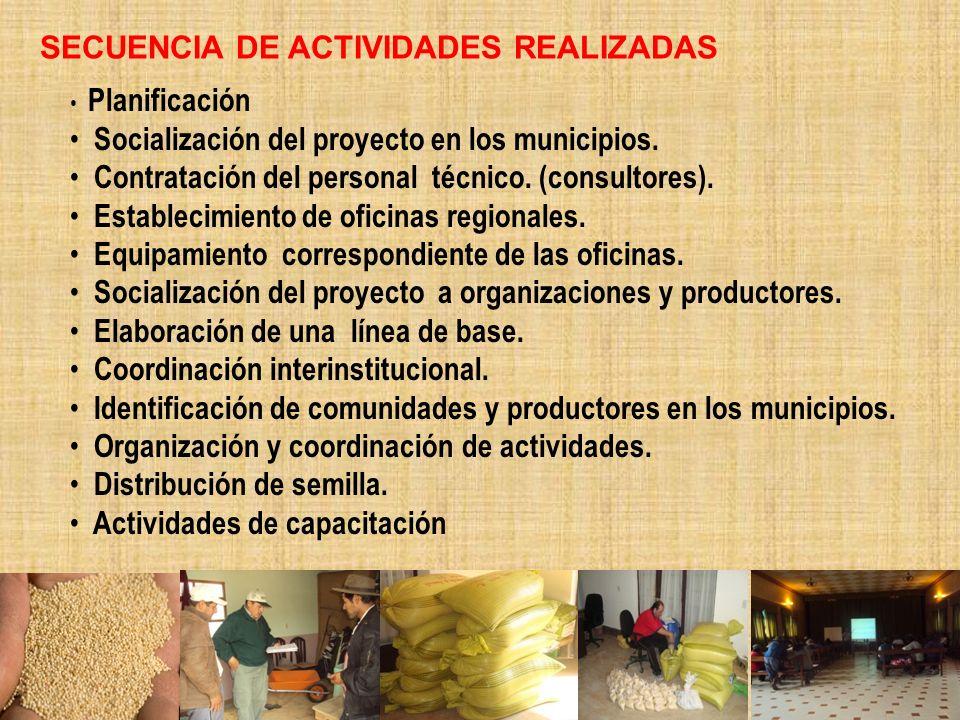 SECUENCIA DE ACTIVIDADES REALIZADAS