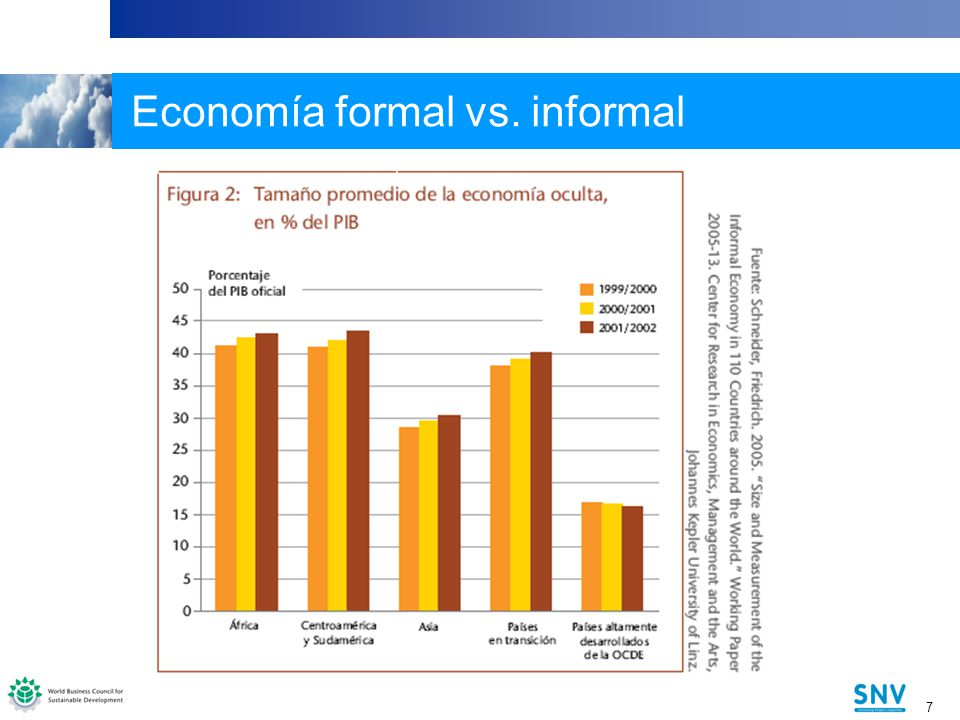 Economía formal vs. informal