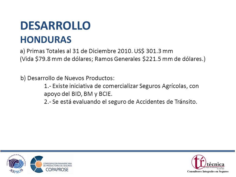 DESARROLLOHONDURAS. a) Primas Totales al 31 de Diciembre 2010. US$ 301.3 mm. (Vida $79.8 mm de dólares; Ramos Generales $221.5 mm de dólares.)