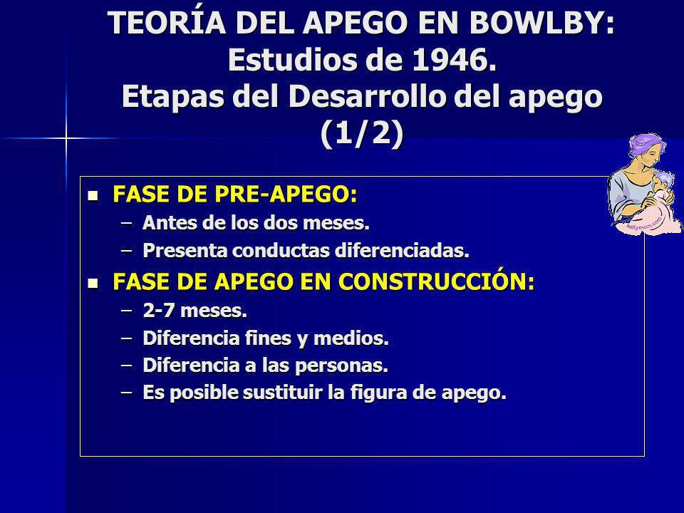 TEORÍA DEL APEGO EN BOWLBY: Estudios de 1946