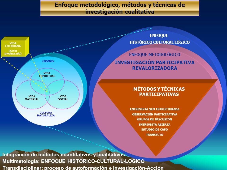 Enfoque metodológico, métodos y técnicas de investigación cualitativa