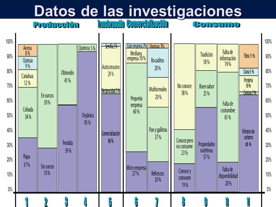 Datos de las investigaciones