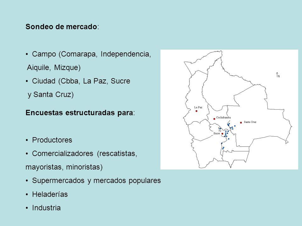 Sondeo de mercado: Campo (Comarapa, Independencia, Aiquile, Mizque) Ciudad (Cbba, La Paz, Sucre. y Santa Cruz)