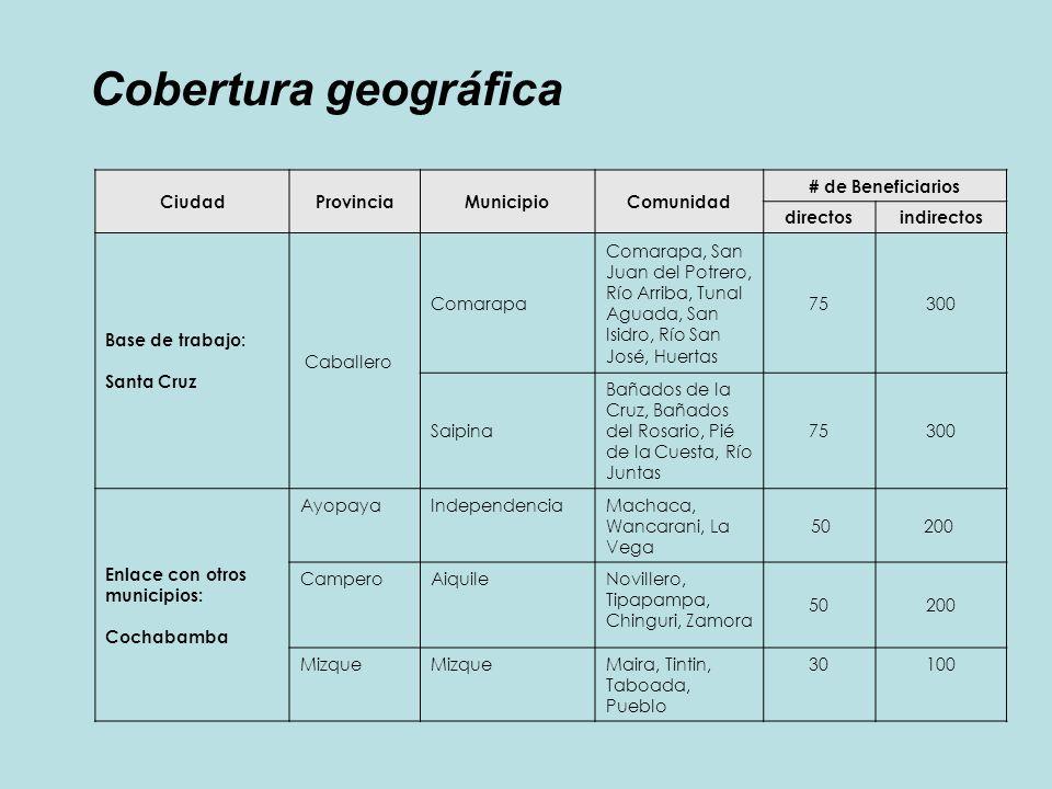 Cobertura geográfica Ciudad Provincia Municipio Comunidad