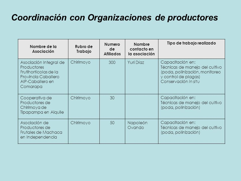 Coordinación con Organizaciones de productores