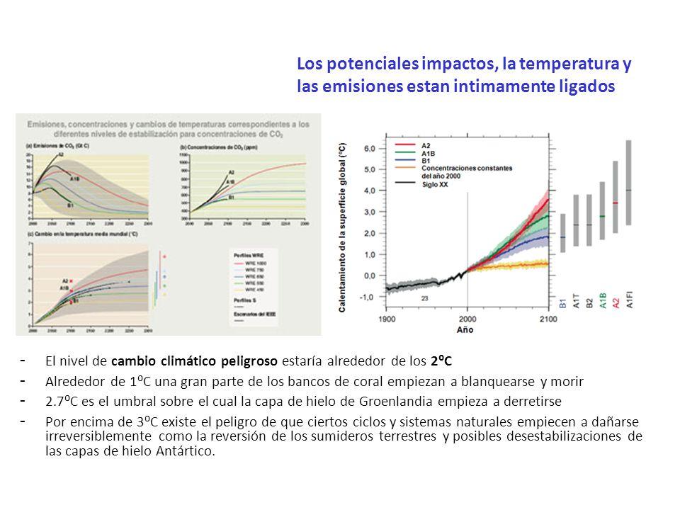 Los potenciales impactos, la temperatura y